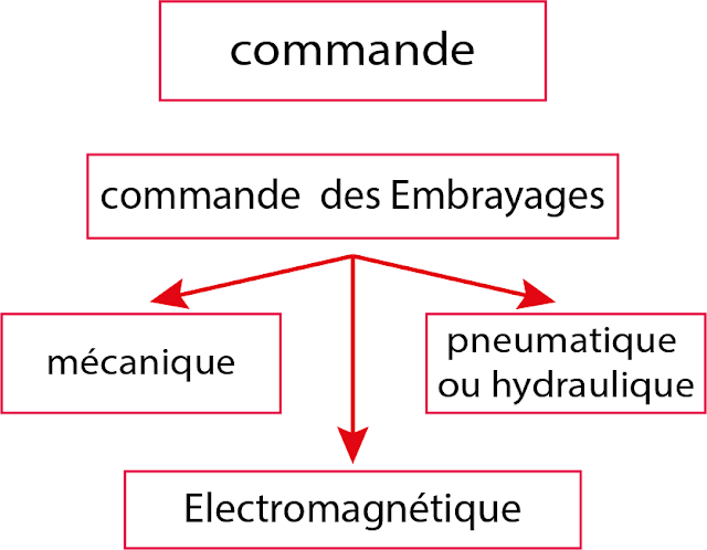 Embrayages