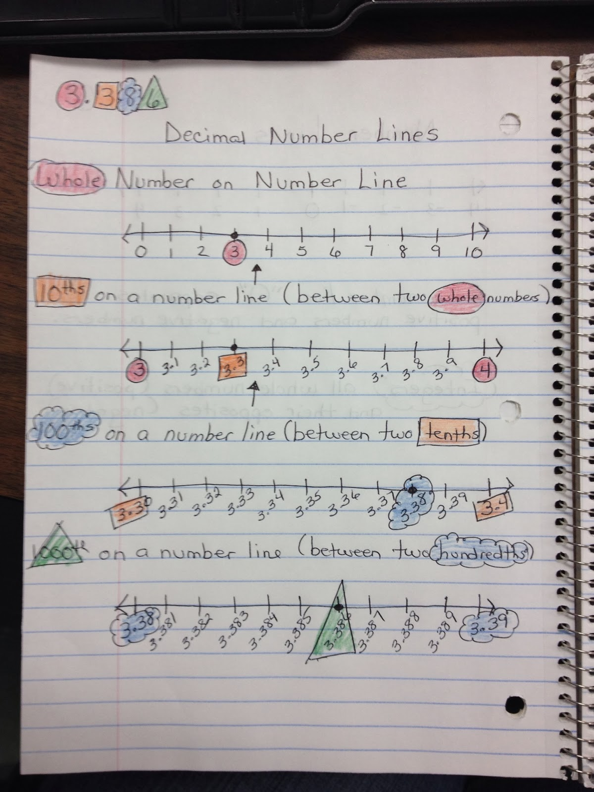 Math With Mrs D Decimals On A Number Line And Long Division