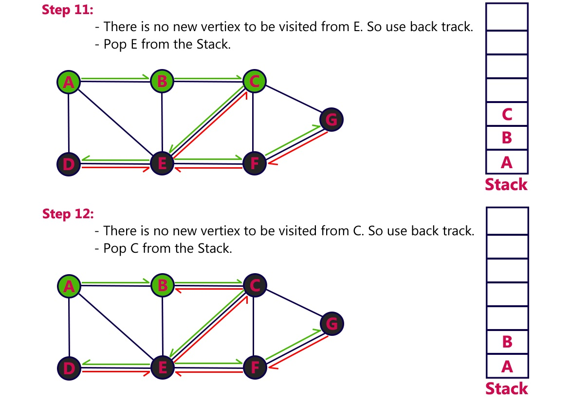 First Tutorial Point: Graph Traversal in Data Structure (Depth First