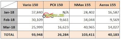 Data Penjualan Metik 150cc - 2018