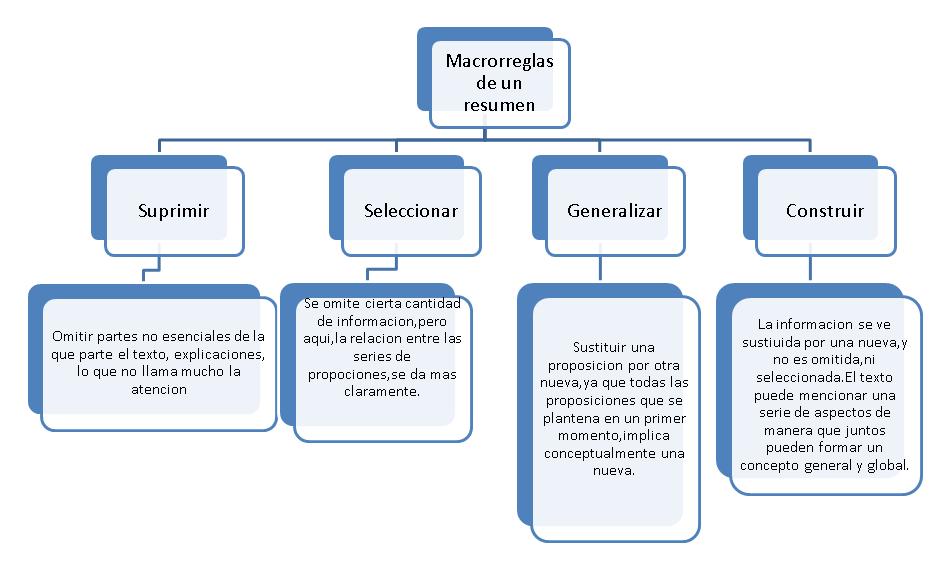 ESTAMOS HECHOS DE PALABRAS: Macrorreglas del resumen