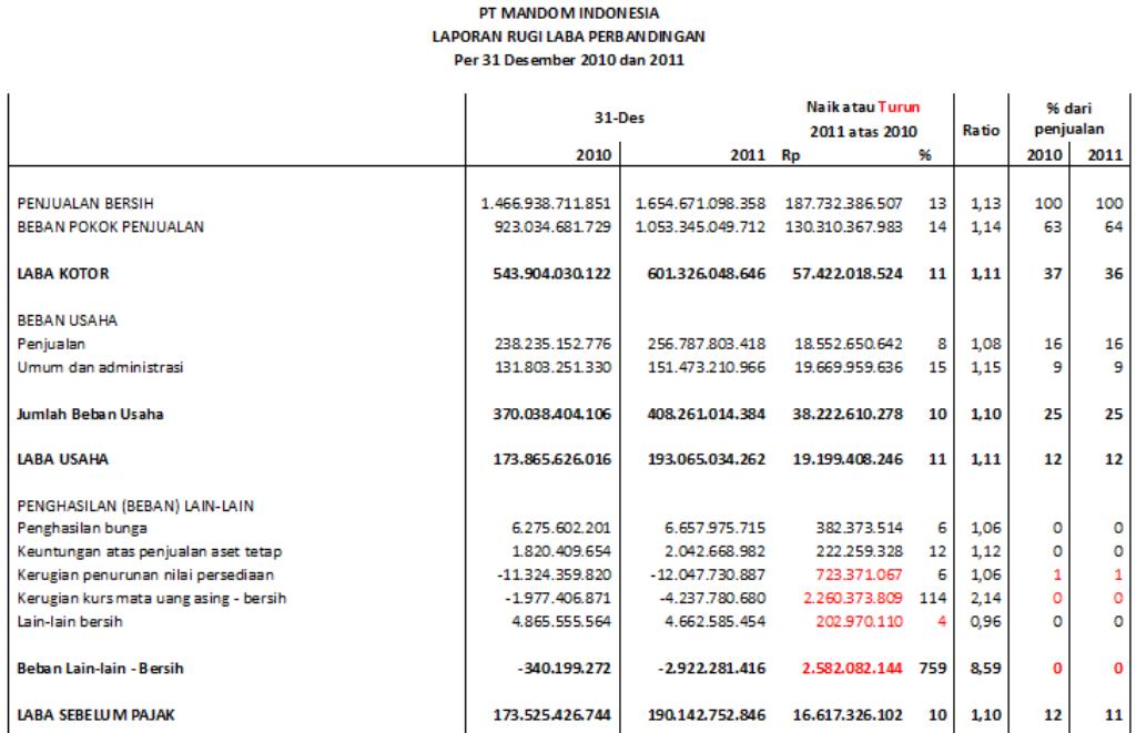Ryan Sanada S Blog Tugas 2 Analisis Perbandingan Laporan Keuangan Dan Contoh Kasus Softskill