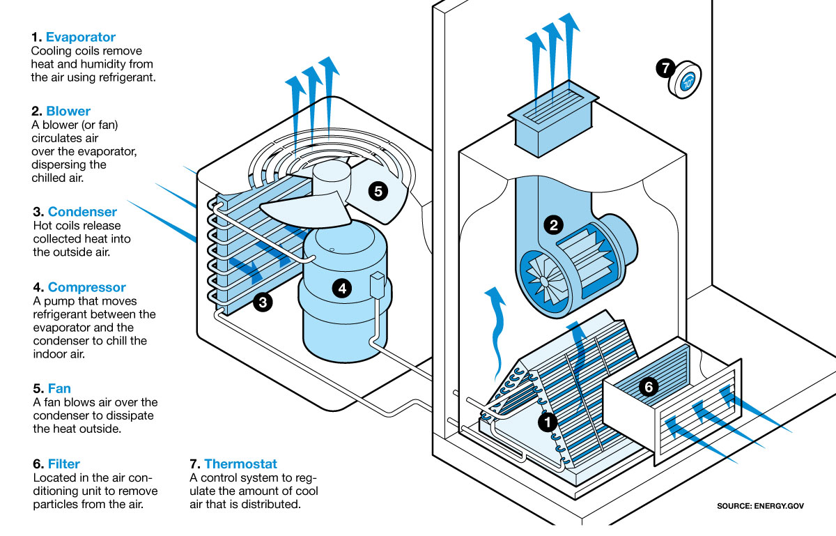 CR BG Central Air Browser Illo air conditioning tips how does air conditioning work? how does air conditioning work diagram at edmiracle.co