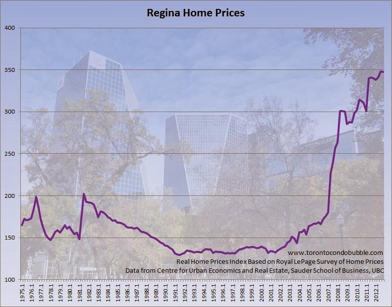 Regina home prices chart housing bubble also bubbles in canada by city toronto condo rh torontocondobubble