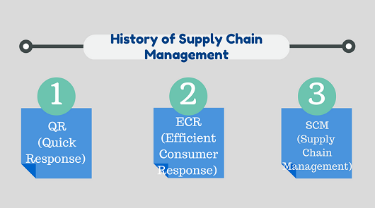 logistics and supply chain management 13