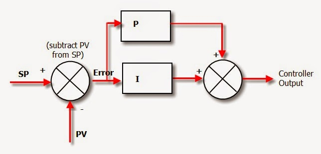 Pid controller theory instrumentation tools pi controller block diagram ccuart Gallery
