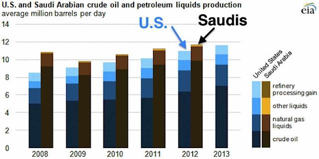 Produção petrolífera dos EUA cresce mais rápido que a Saudita