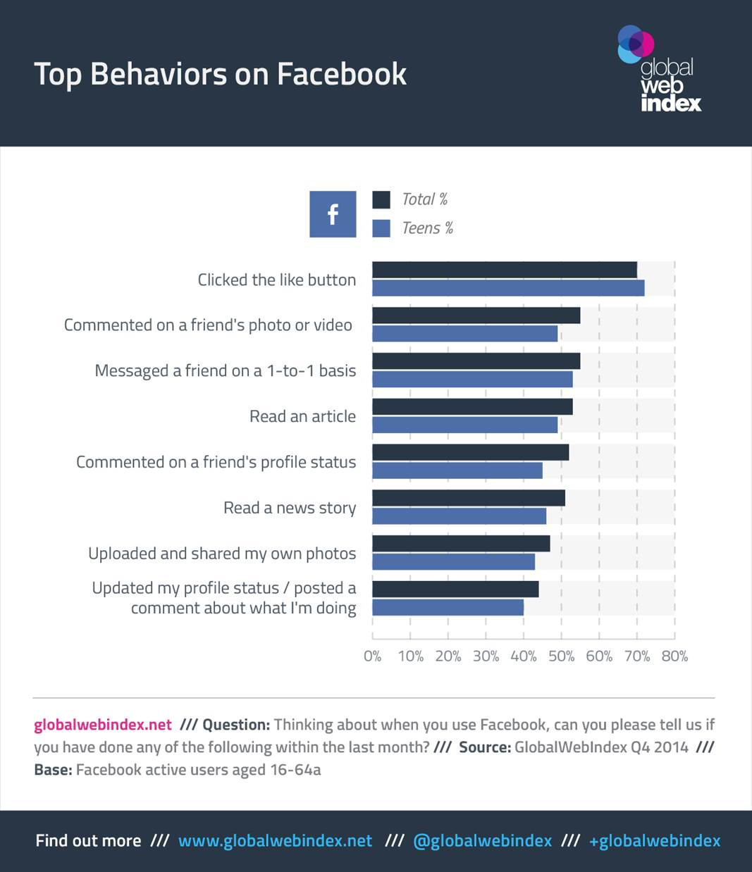 Top Behaviors on #Facebook - #infographic