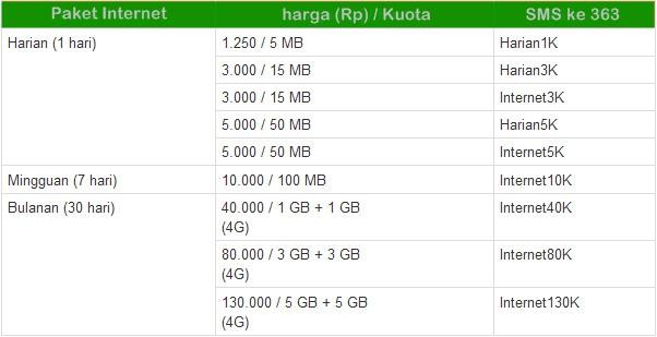 Cara Daftar Paket Internet Indosat Ooredoo Im3 Mentari Dan Harganya Menit Info