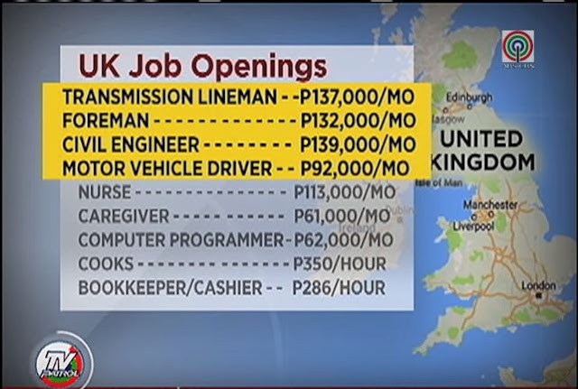 More than 7,000 jobs are now waiting for Filipino workers in the United Kingdom.  The country is not just hiring nurses, but they are also looking for civil engineers, linemen, and foreman; jobs with high salary.  A transmission lineman may get almost P137,000 a month in the UK, P132,000 for a foreman and more than P139,000 for a civil engineer.