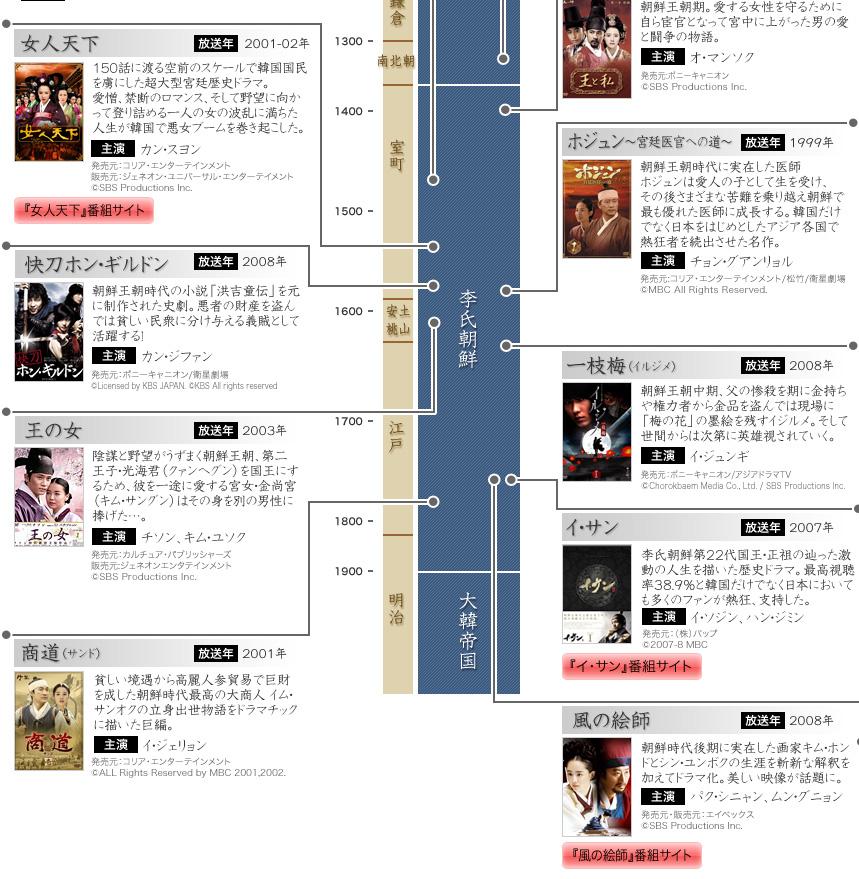 mochi thinking: Timeline of Korean history for Han-ryu drama 韓国 ...