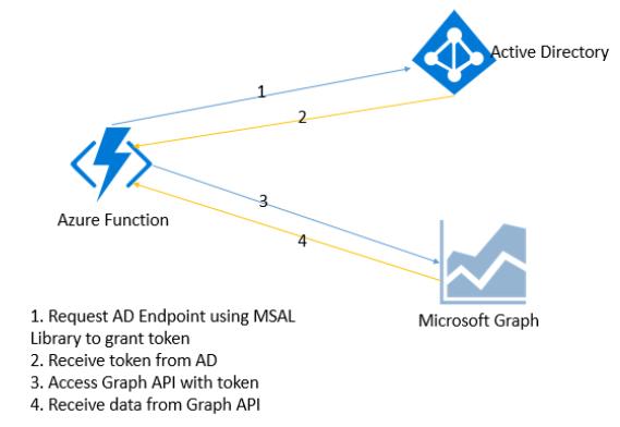 Azure Function - Call Graph API to access Calendar Information