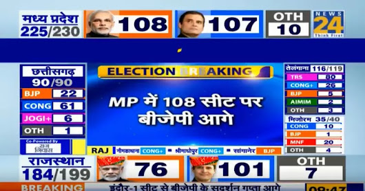 Election Breaking: BJP ahead of Congress for the first time in MP