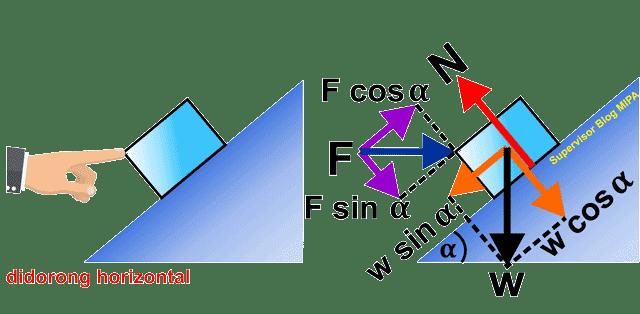 aplikasi atau penerapan hukum newton pada gerak Benda Didorong Horizontal pada Bidang Miring Licin
