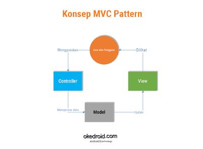 Contoh Konsep Diagram MVC Pattern