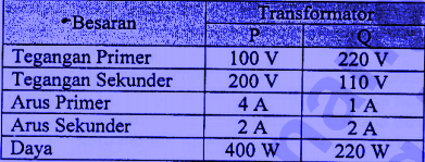 TRANSFORMATOR (TRAFO): SOAL DAN PEMBAHASAN - Asep Respati