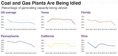 Porcentaje de utilización de las plantas eléctricas en Estados Unidos