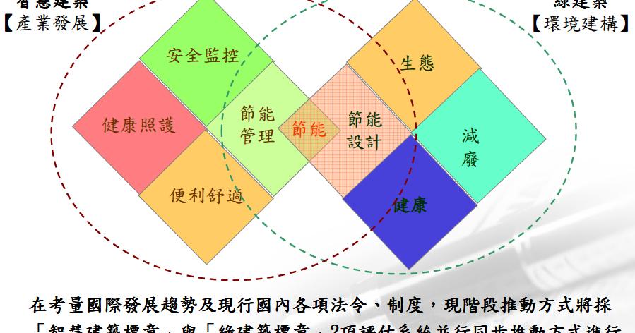 李毓聖網誌: 綠建築指標