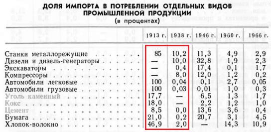 импорт промышленной продукции в СССР