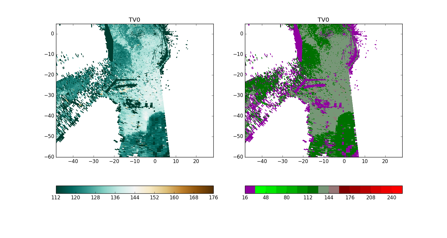 Brian Blaylock's Python Blog: Plotting radar data with MetPy