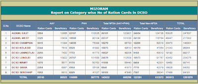 Ration Card Mizoram