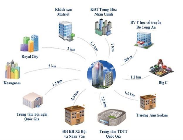Liên kết khu vực dự án Vinata Towers