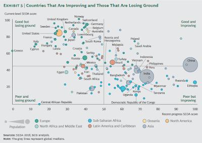 Gráfico com os países do mundo colocados em 4 quadrantes