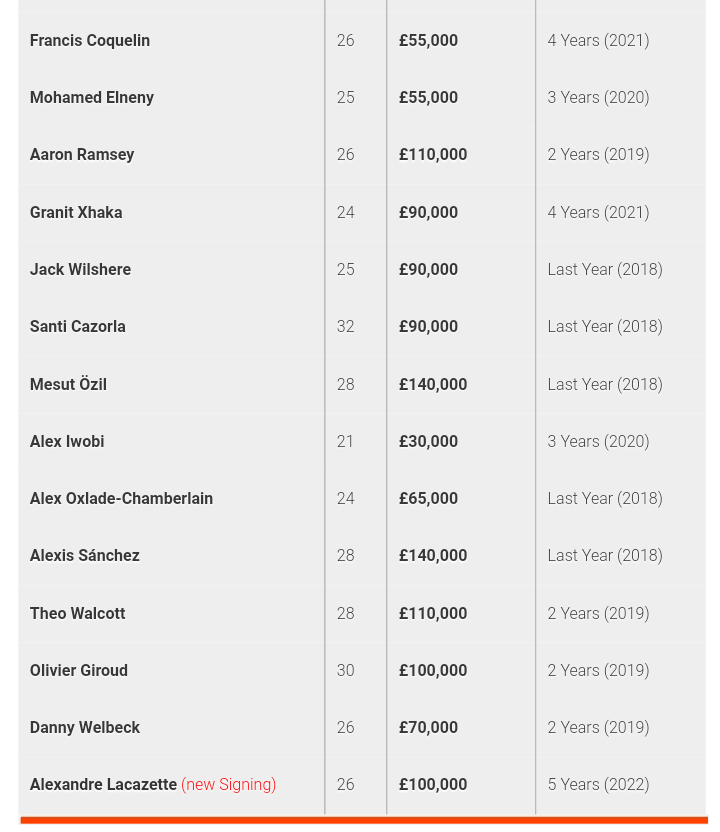 IMG 20170822 151606 - Arsenal Player Salaries 2017-2018 (clubs Wage Bill Revealed)
