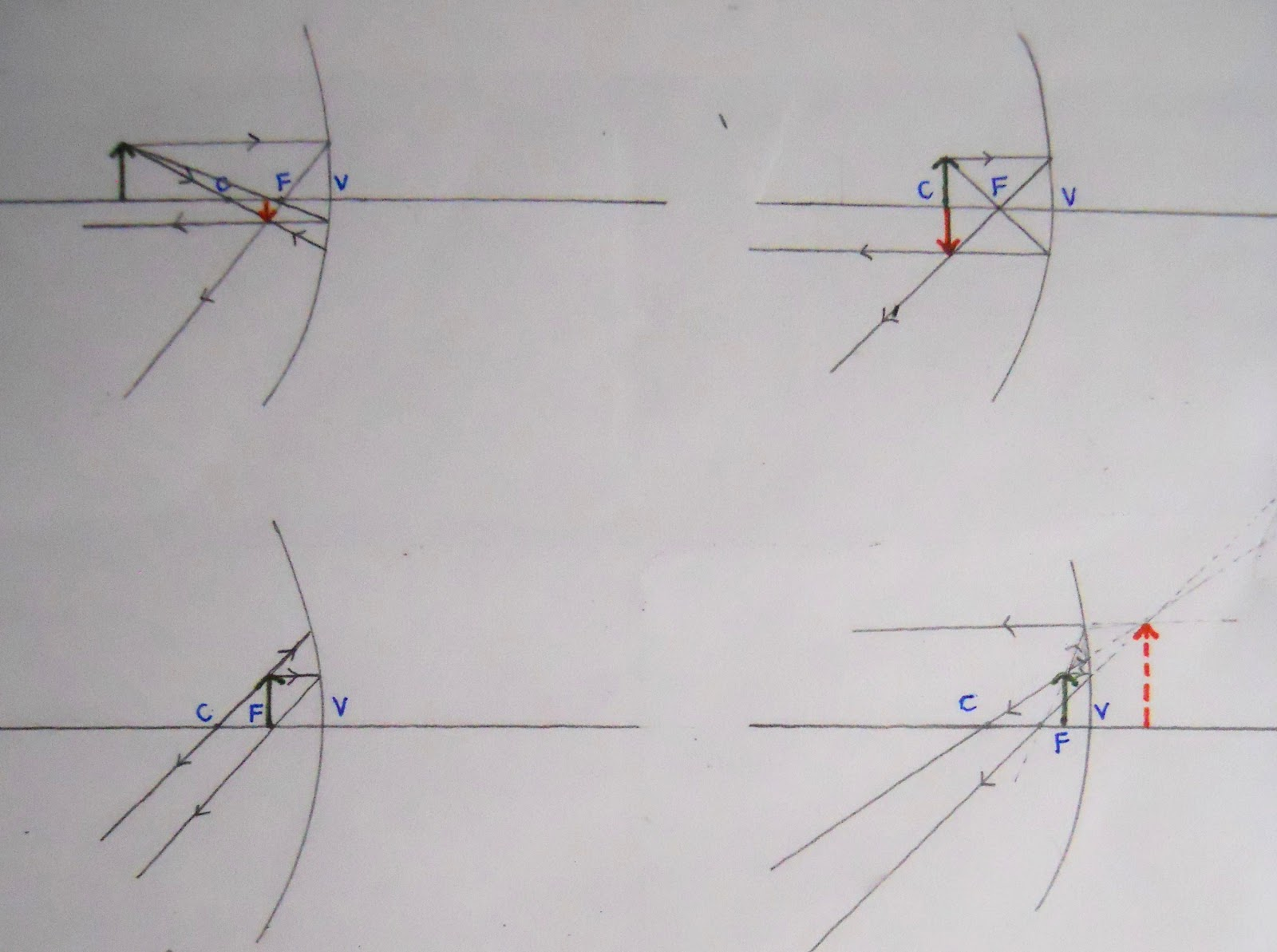 diagram 1 light ray diagrams which show how the image in convex mirror changes depending on the object distance [ 1600 x 1193 Pixel ]