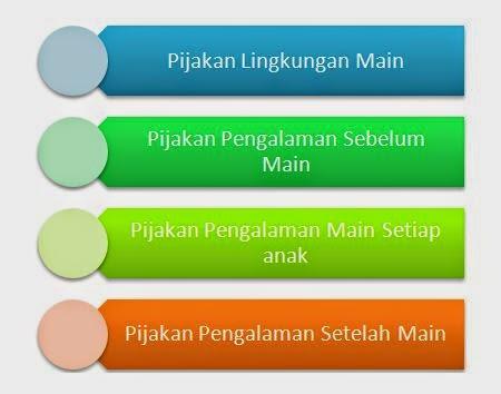 Model Pembelajaran PAUD dengan Main Pembangunan/Bermain Konstruktif