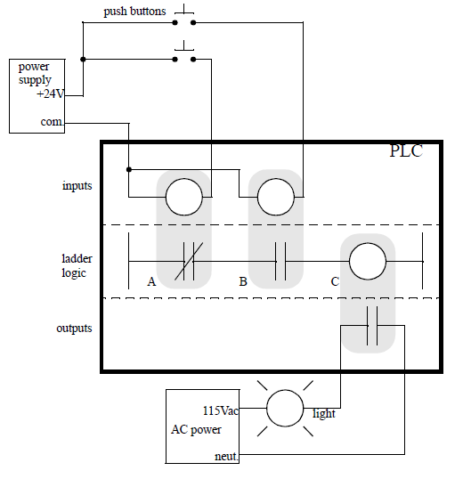Belajar PLC, mengenal dan membahas Ladder Logic
