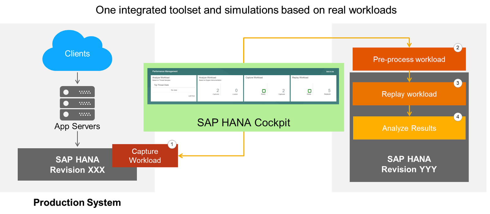 Sap hana tutorial material and certification guide sap hana tutorials and materials sap hana sap hana certifications sap hana guide baditri Image collections