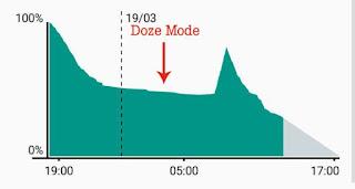 aktifkan mode doze