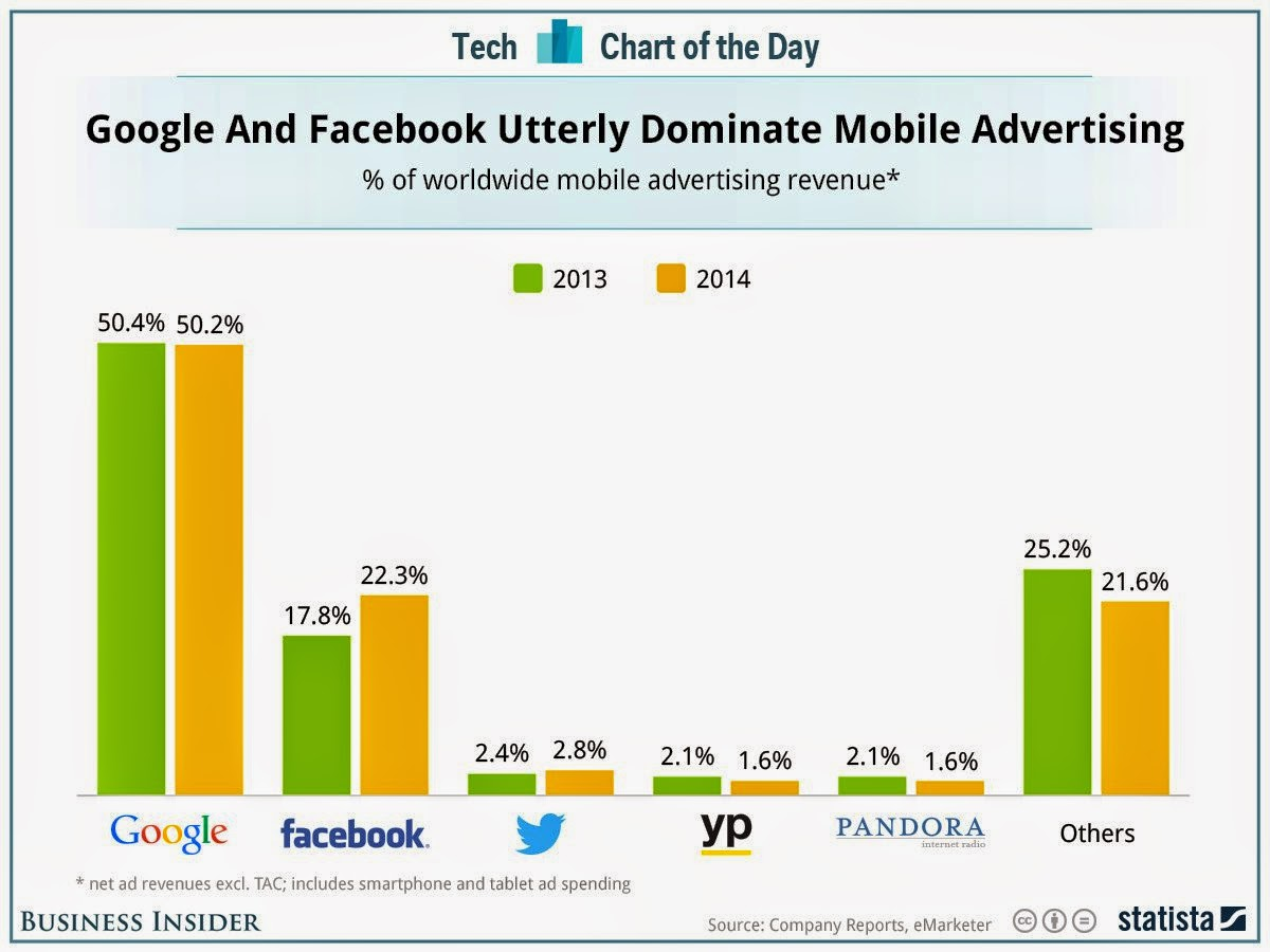 , Google Still King of Mobile Advertising Against Facebook Facebook Mobile Ad, Google Mobile Ad, Mobile Advertising, Mobile Campaign, Twitter Mobile Ad, Yellow Page Mobile Ad