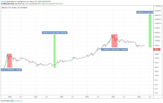 Harga BTC pada Bitfinex