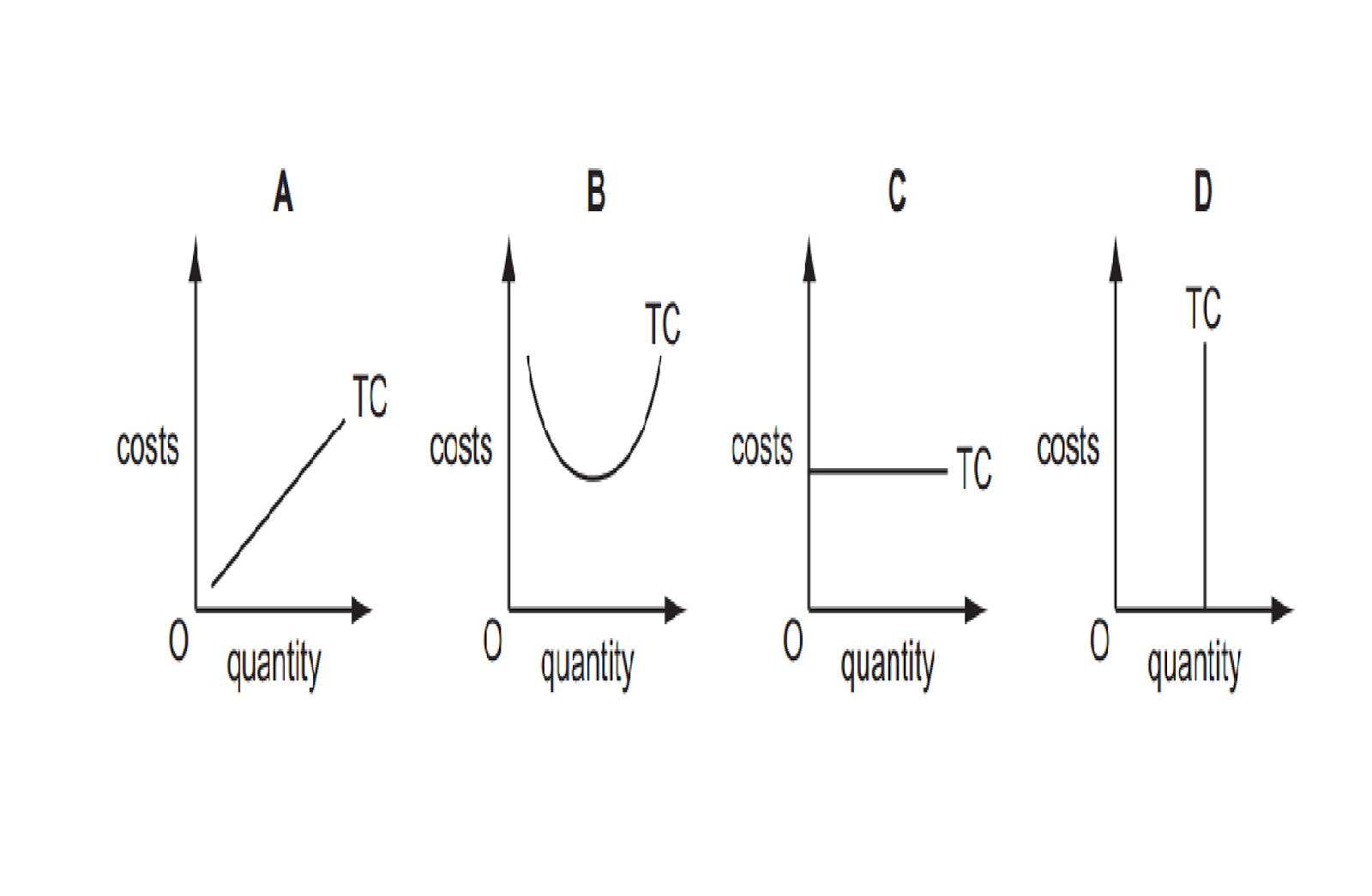Cambridge University IGCSE Economics Paper (0455) 11 2013