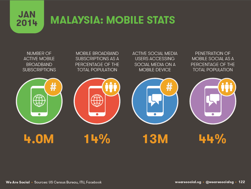 Malaysia mobile stats