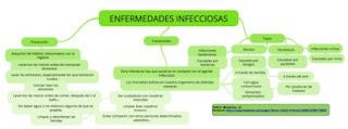 https://www.goconqr.com/es-ES/p/271864-ENFERMEDADES-INFECCIOSAS-mind_maps