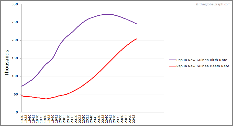 Papua New Guinea  Birth and Death Rate