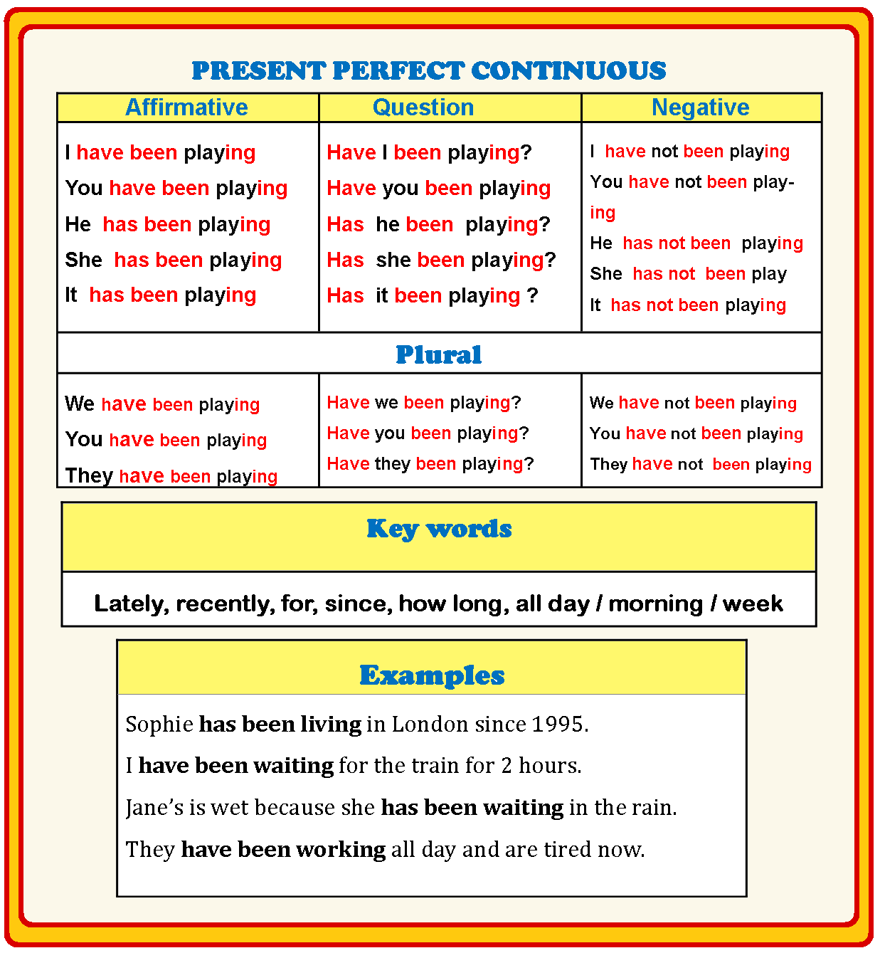 Keywords Present Perfect Continuous