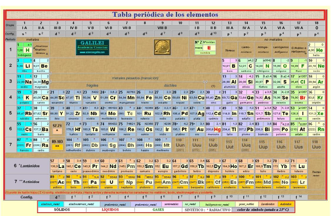 Ciencias fsico qumicas elementos qumicos tabla peridica tabla peridica de los elementos informacin bsica urtaz Choice Image