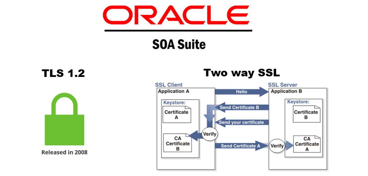 Oracle Soa Java Blog Oracle Soa Suite Two Way Ssl With Tls12