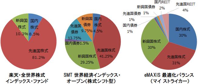 楽天・全世界株式インデックス・ファンド、SMT 世界経済インデックス・オープン(株式シフト型)、eMAXIS 最適化バランス(マイ ストライカー)構成比