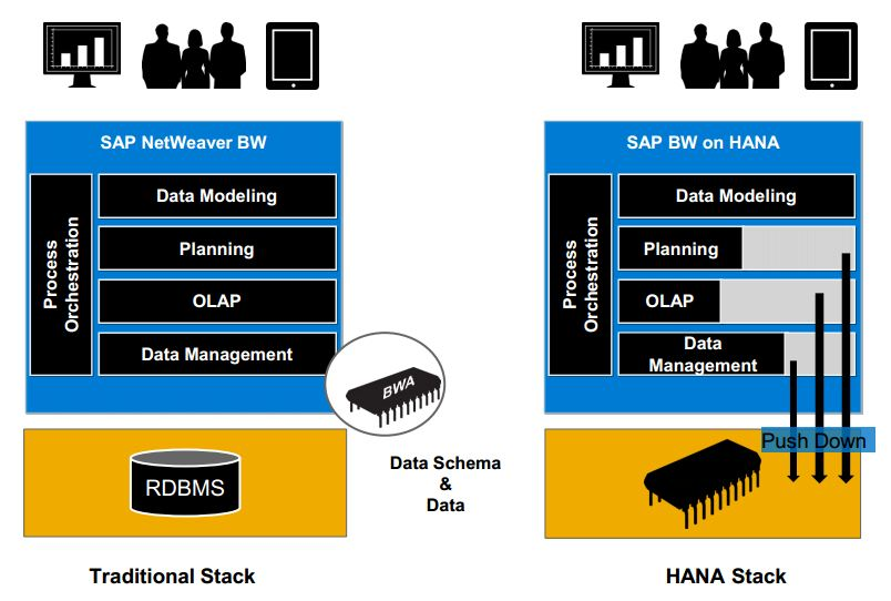 SAP BW ON HANA Online Training |100% Job Oriented SAP BW On