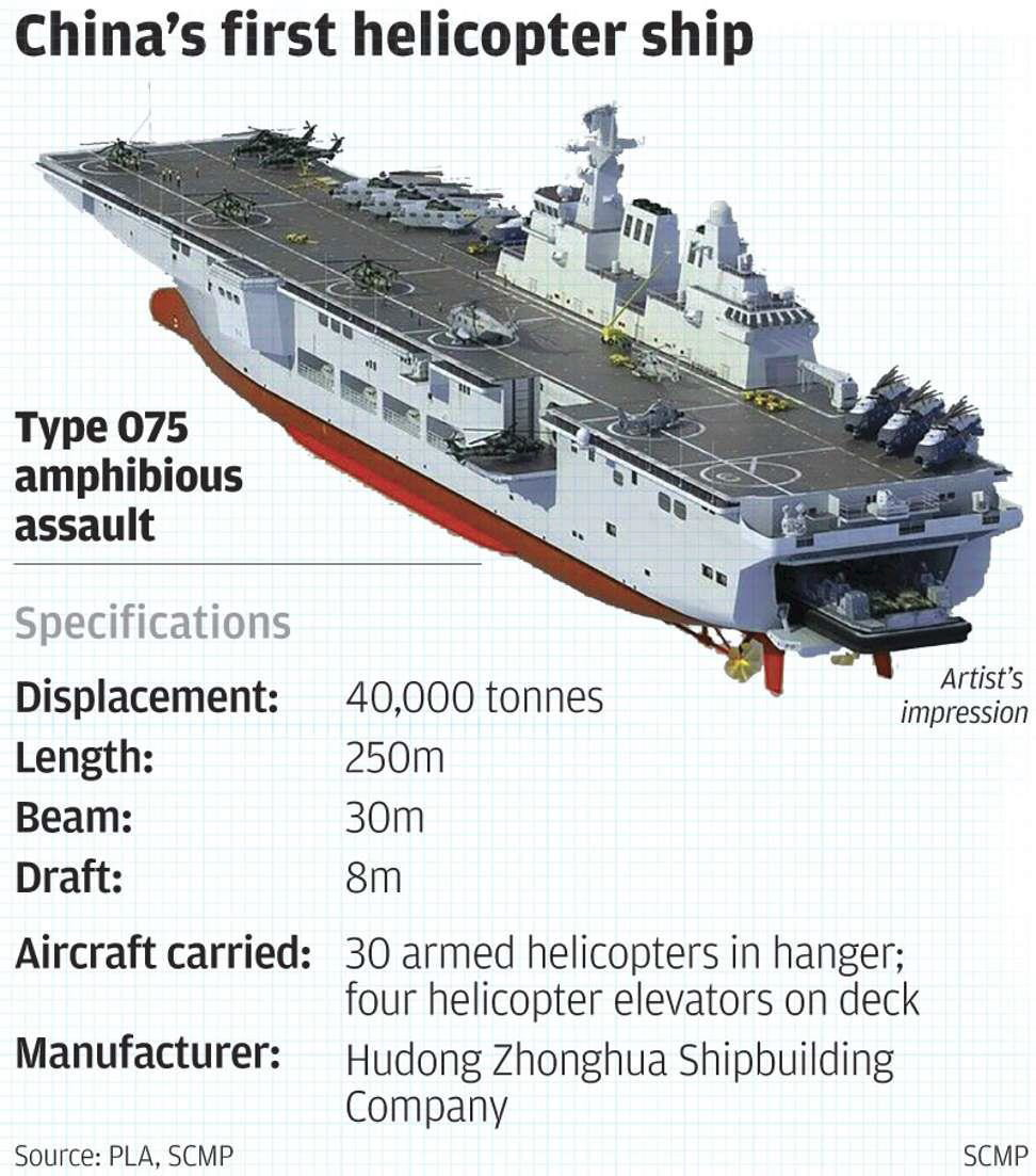 Китай спустив на воду перший вертольотоносець типу 075