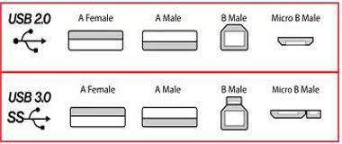 تعرف على تاريخ ال USB و انواعه و اجياله