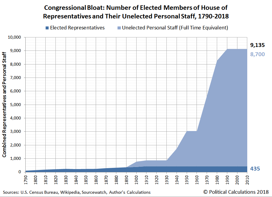 Number of Elected Members of House of Representatives and Their Personal Staffs, 1790-2018