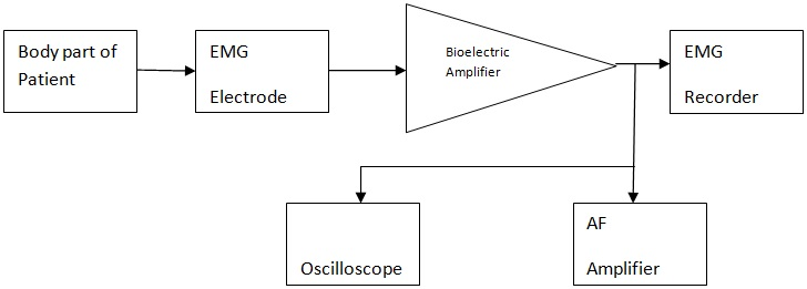 emg block diagram explanation question and answer rh electronicsandcommunications com block diagram explanation of smps block diagram explanation of eeg