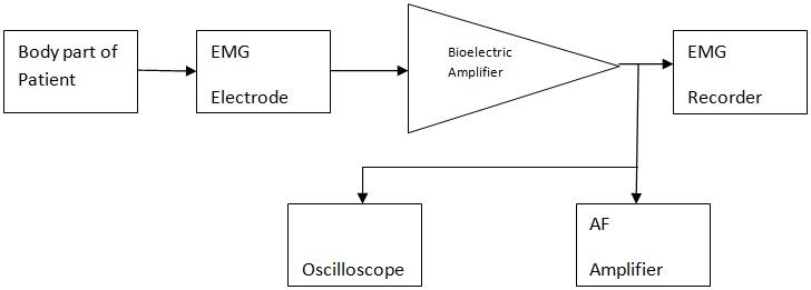 Block Diagram Explanation Wiring Diagram