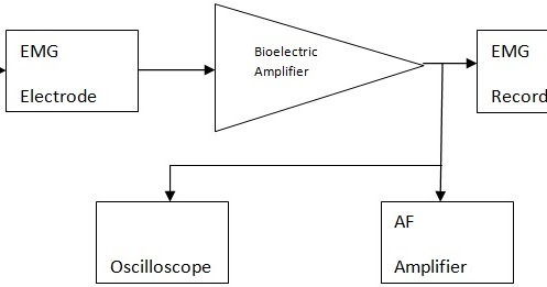 emg block diagram explanation electronics and communication rh electronicsandcommunications com block diagram of magnetic resonance imaging block diagram of amplifier